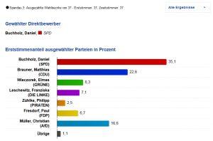 wahlergebnis-erststimmen-buchholz-2016